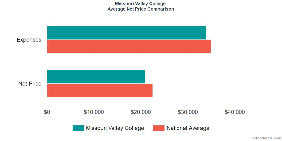 Net Price Comparisons at Missouri Valley College