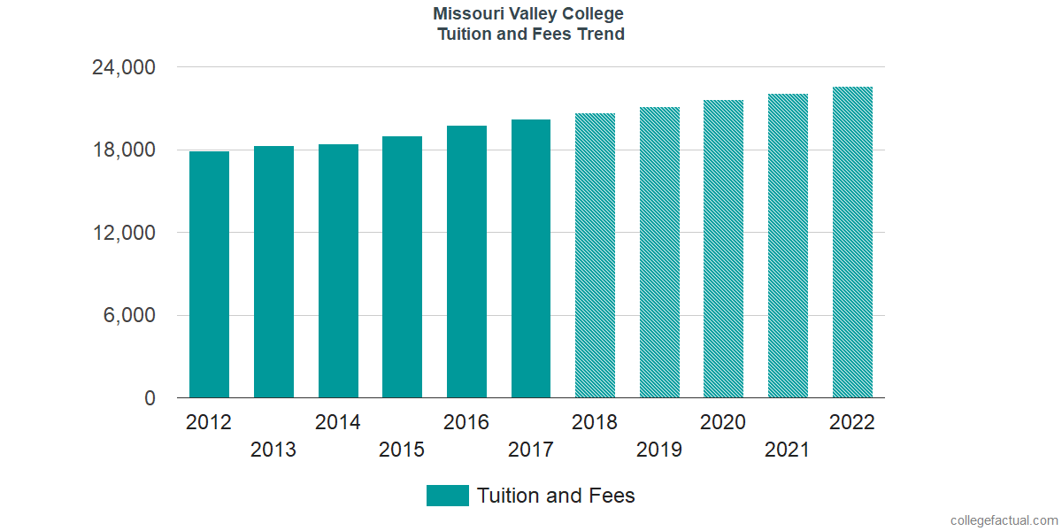Tuition and Fees Trends at Missouri Valley College