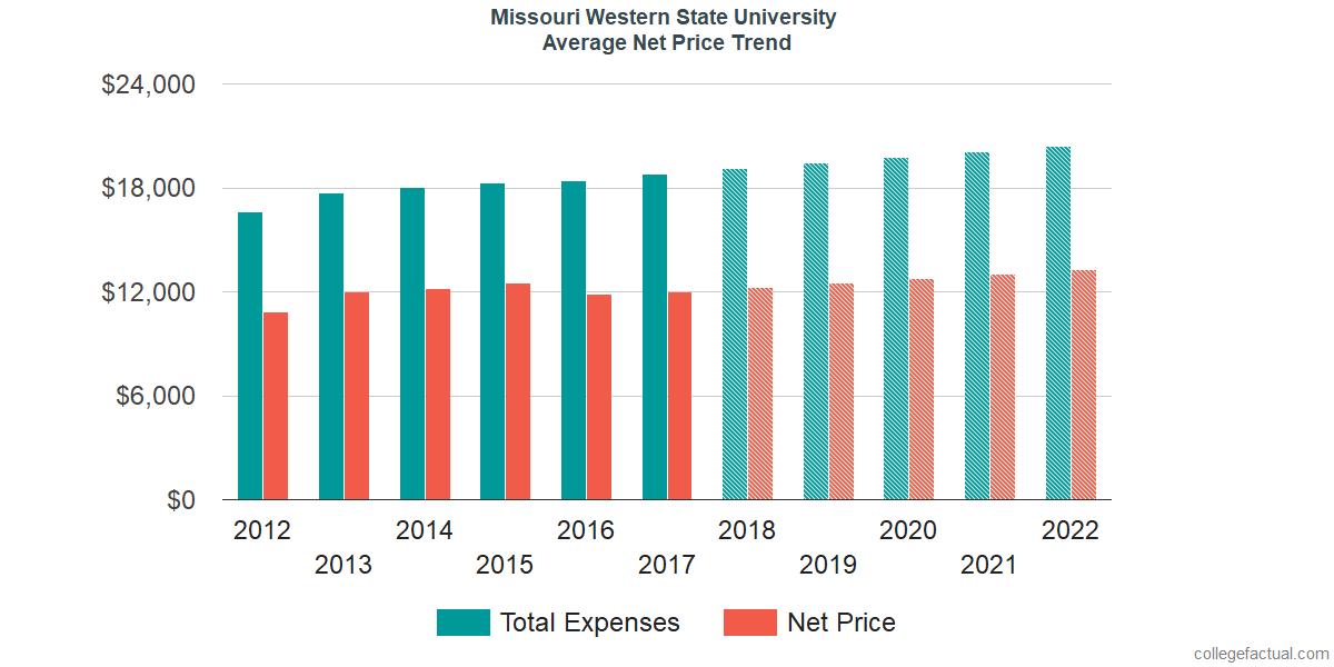 Net Price Trends at Missouri Western State University