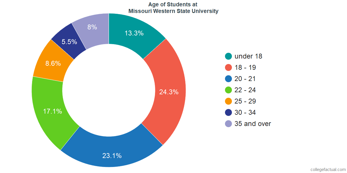 Age of Undergraduates at Missouri Western State University