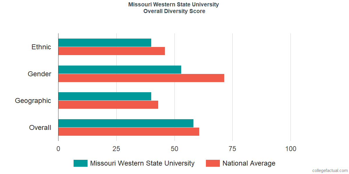 Overall Diversity at Missouri Western State University