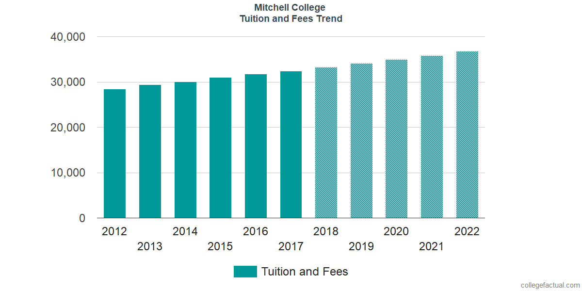 Tuition and Fees Trends at Mitchell College