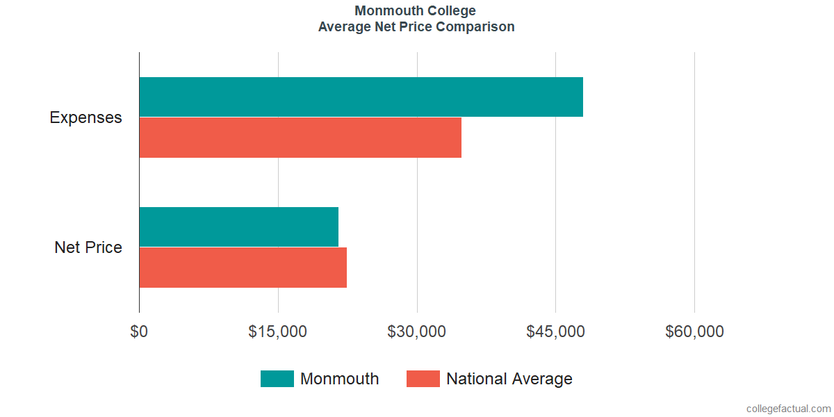 Net Price Comparisons at Monmouth College
