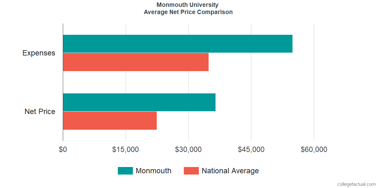 Net Price Comparisons at Monmouth University