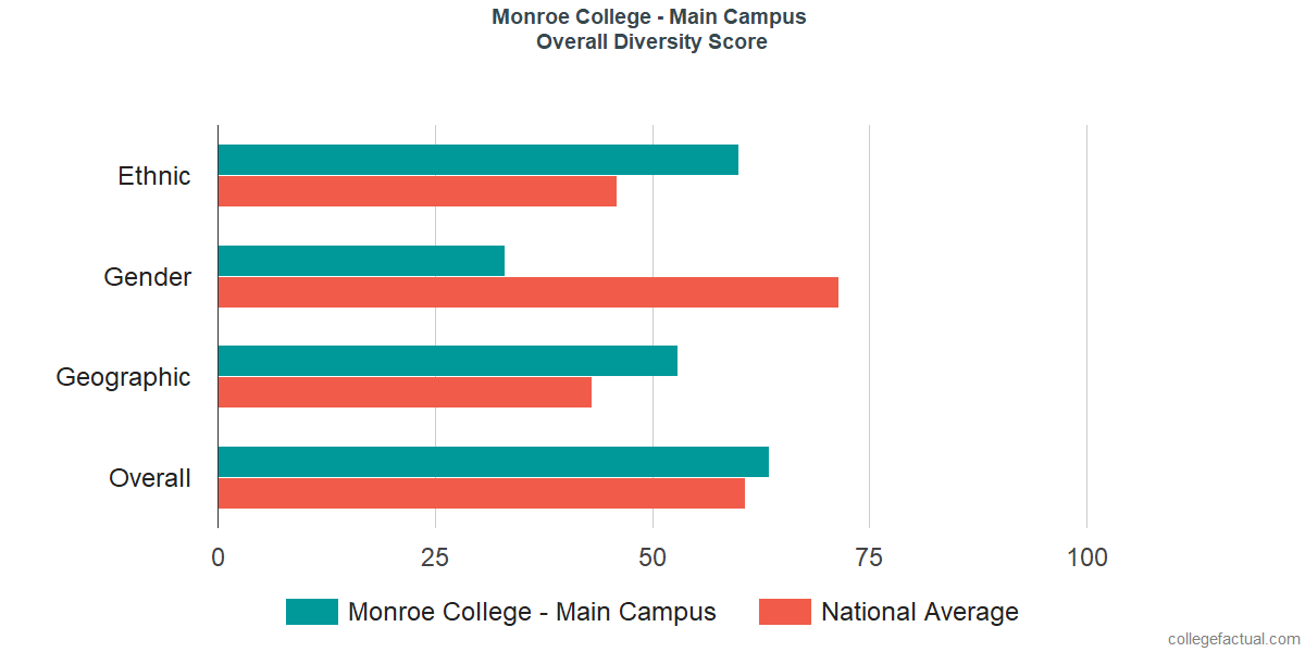 Overall Diversity at Monroe College