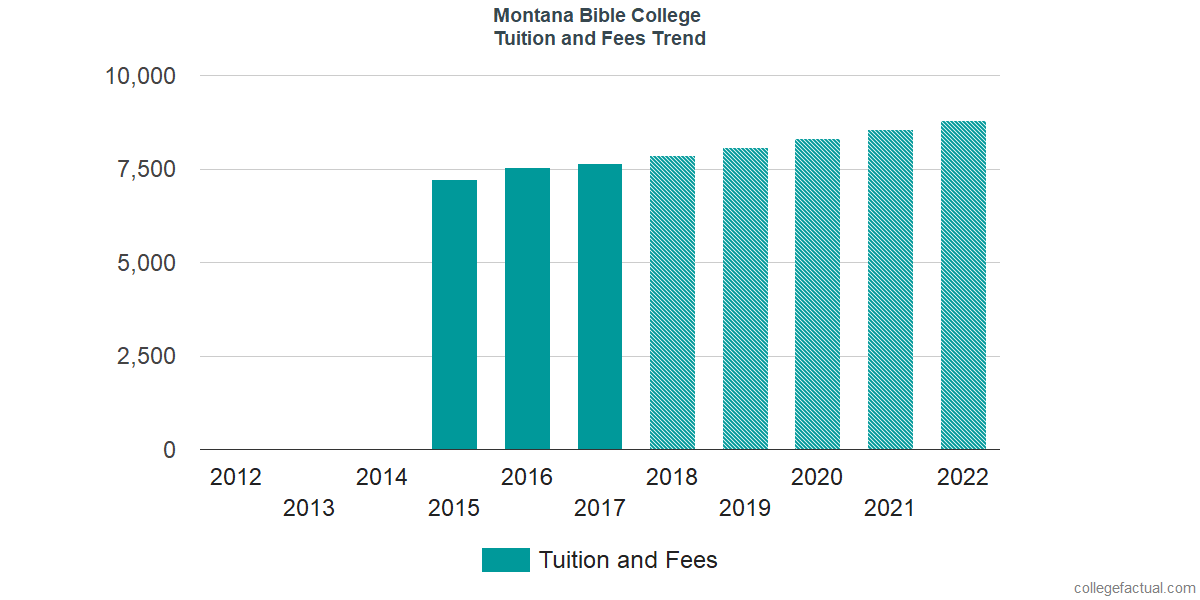 Tuition and Fees Trends at Montana Bible College