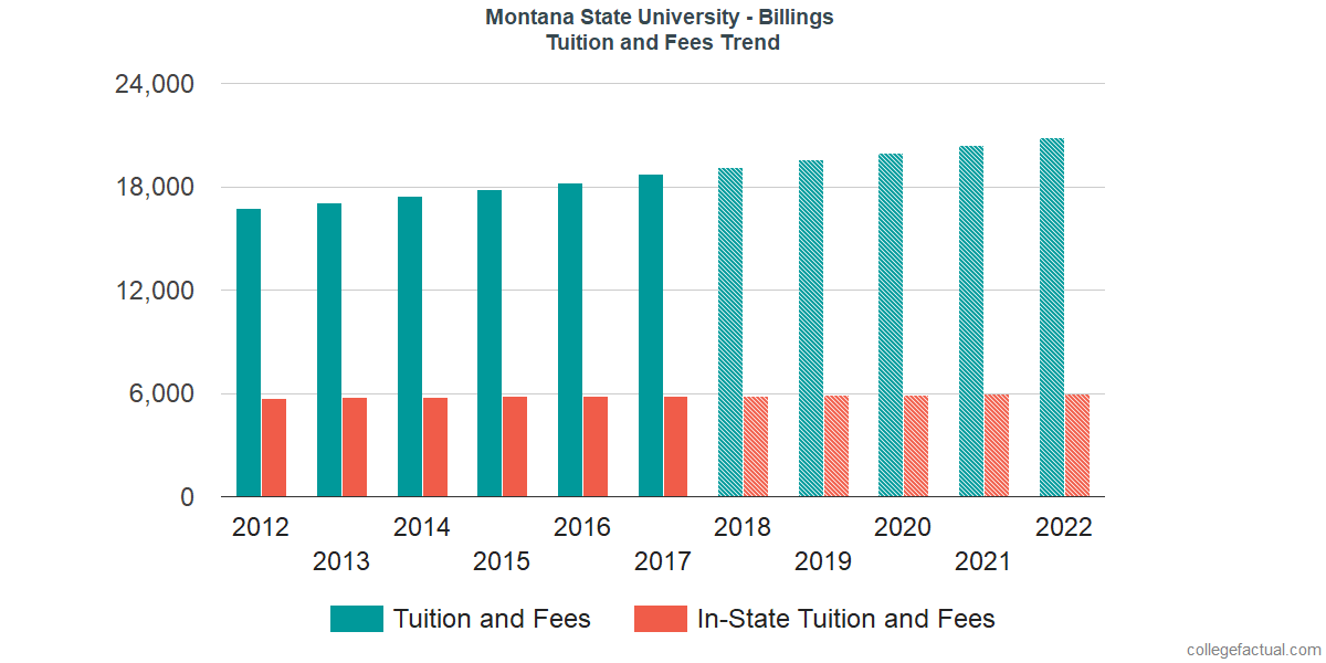 Tuition and Fees Trends at Montana State University - Billings