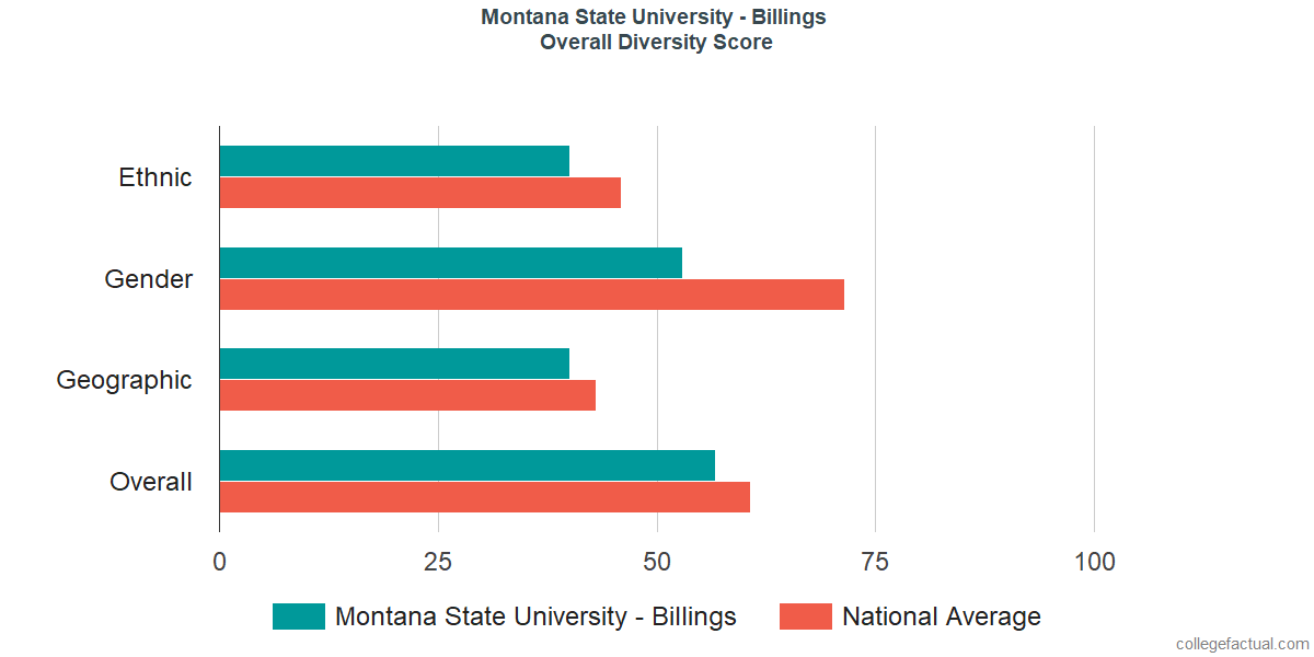 Overall Diversity at Montana State University - Billings