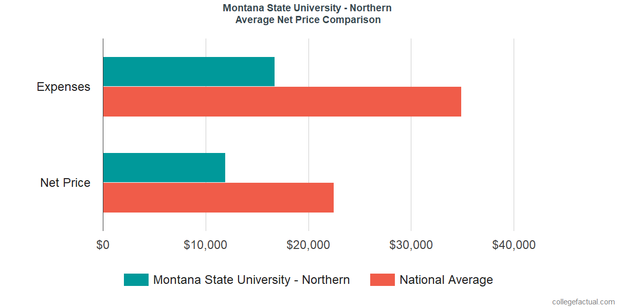 Net Price Comparisons at Montana State University - Northern