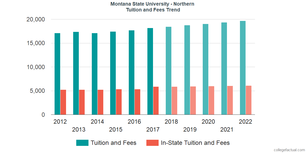 Tuition and Fees Trends at Montana State University - Northern