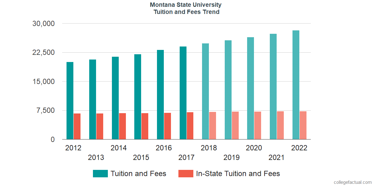 Tuition and Fees Trends at Montana State University
