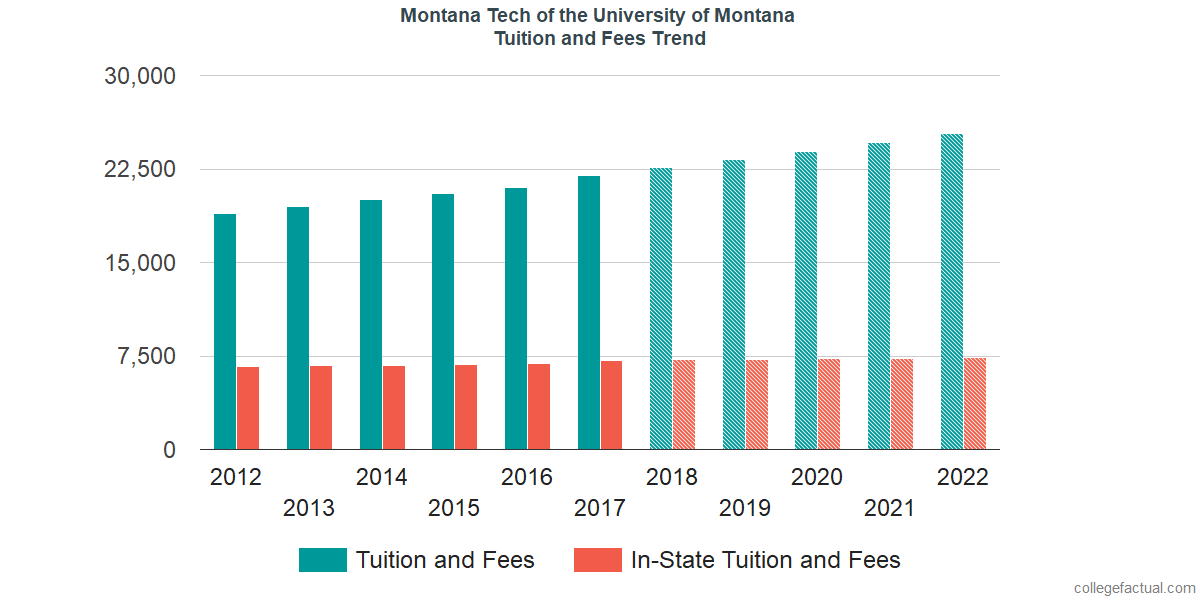 Tuition and Fees Trends at Montana Tech of the University of Montana