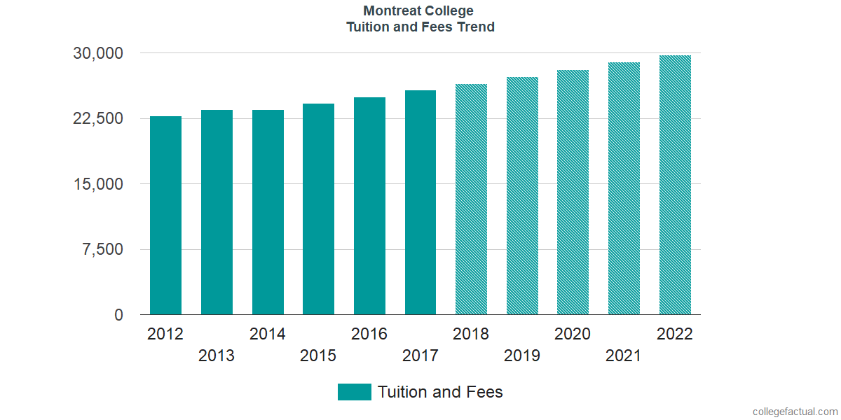 Tuition and Fees Trends at Montreat College