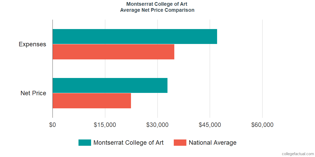 Net Price Comparisons at Montserrat College of Art