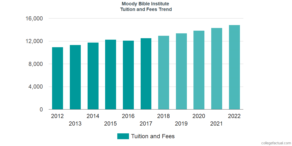 Tuition and Fees Trends at Moody Bible Institute