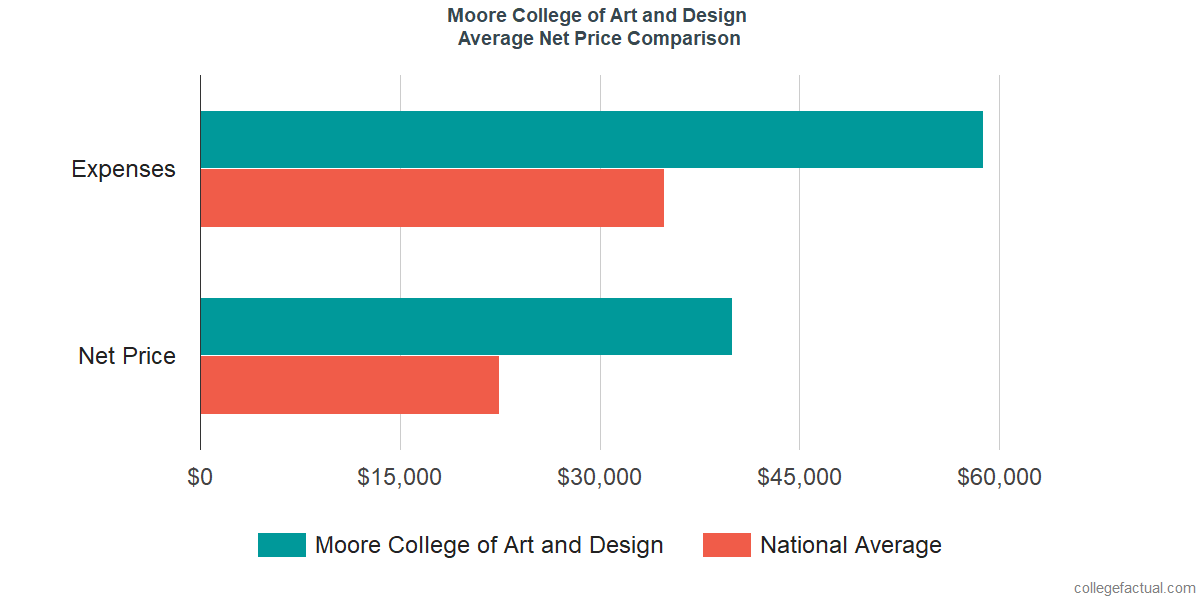 Net Price Comparisons at Moore College of Art and Design