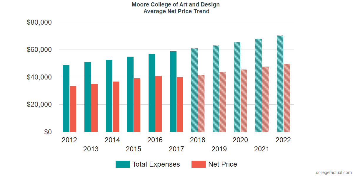 Net Price Trends at Moore College of Art and Design