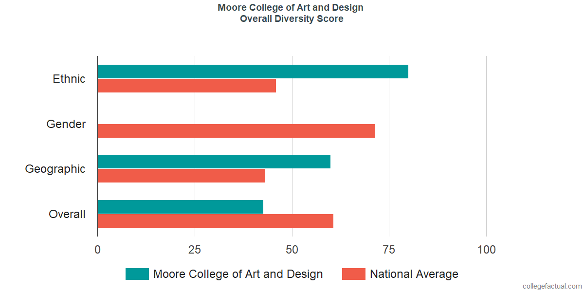 Overall Diversity at Moore College of Art and Design