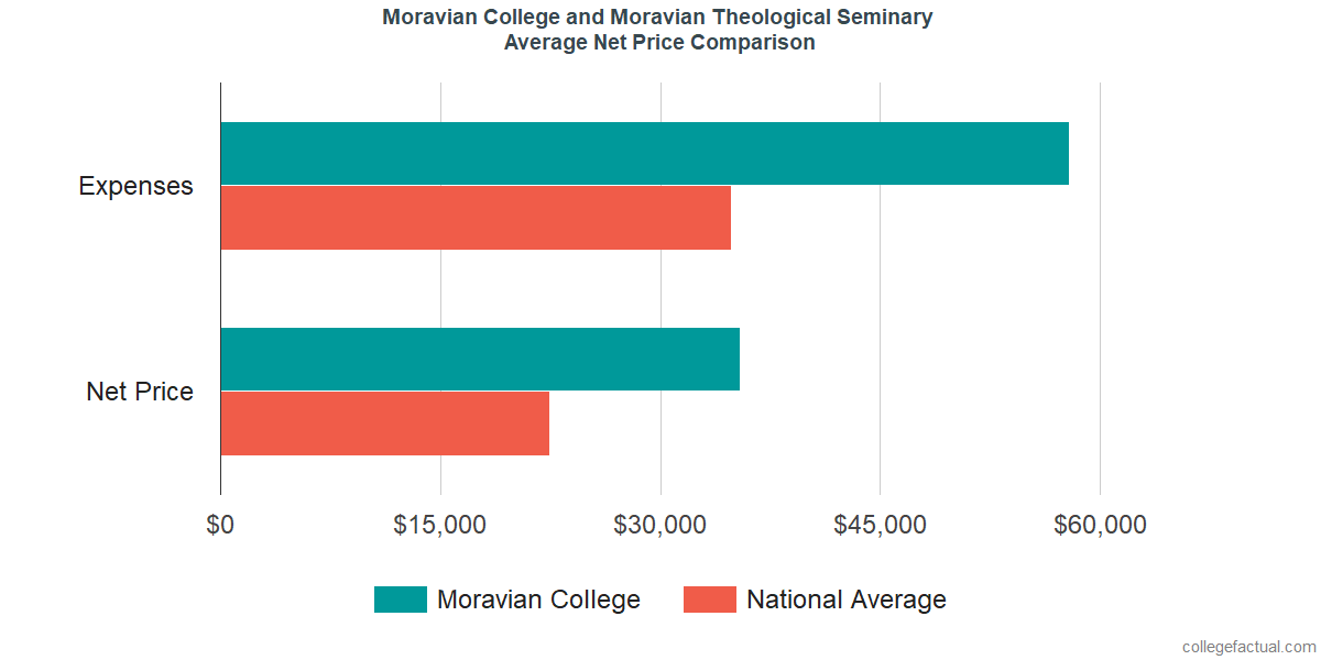 Net Price Comparisons at Moravian College
