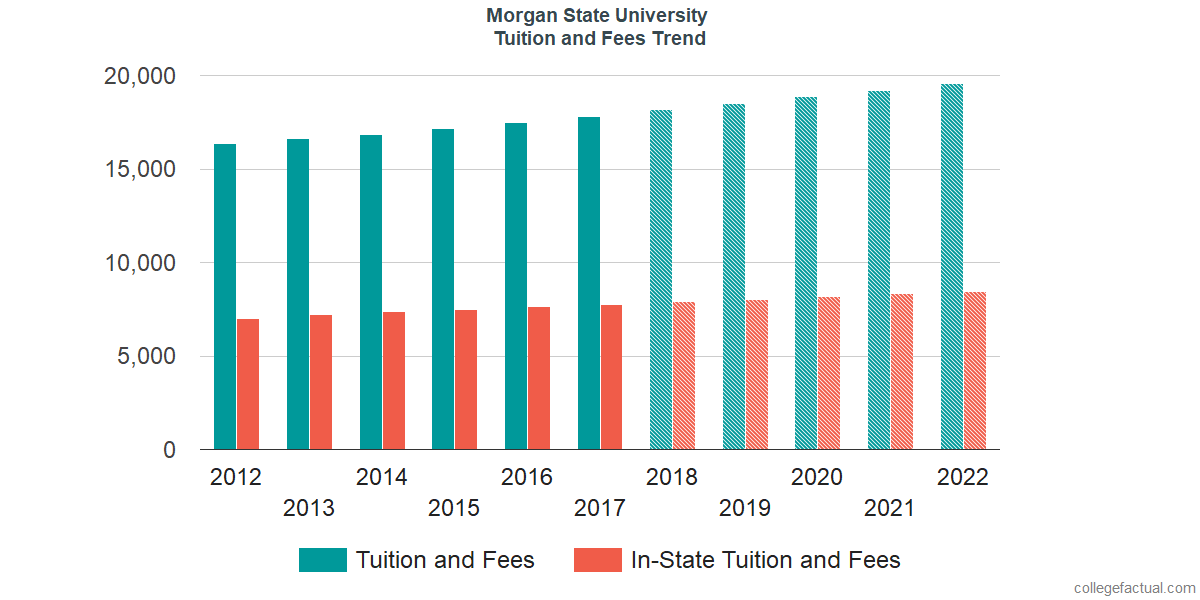 Tuition and Fees Trends at Morgan State University