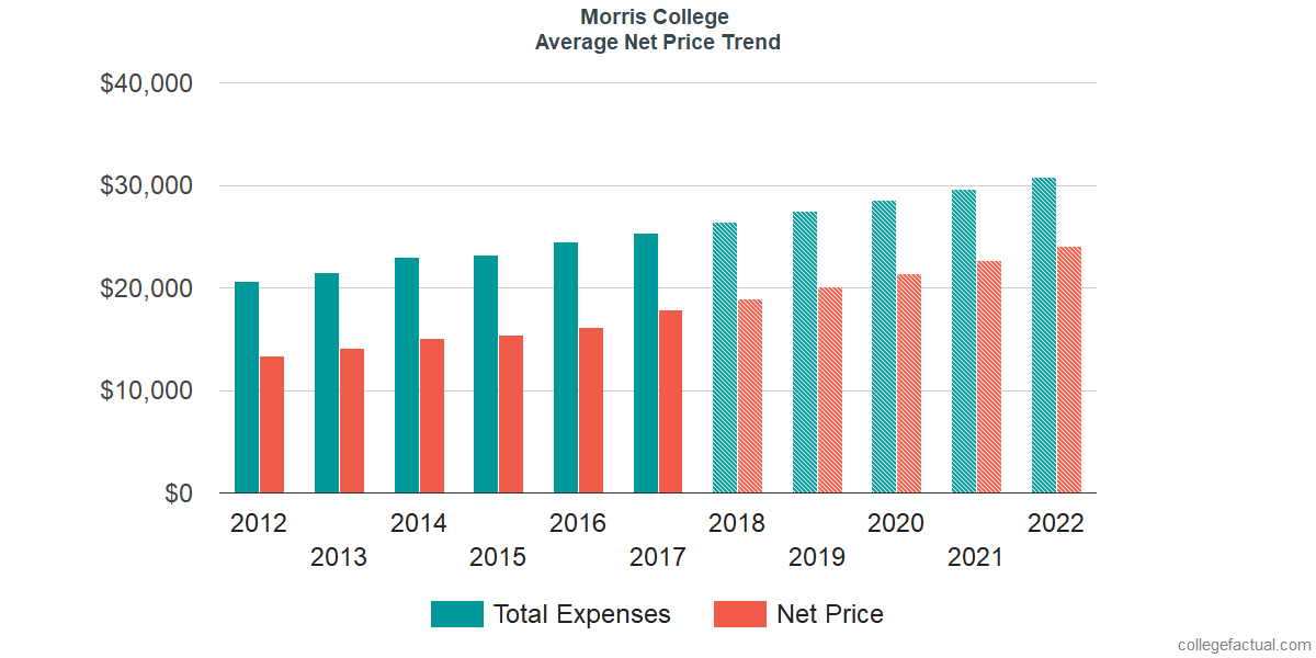 Net Price Trends at Morris College