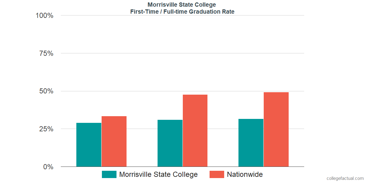 Graduation rates for first-time / full-time students at Morrisville State College