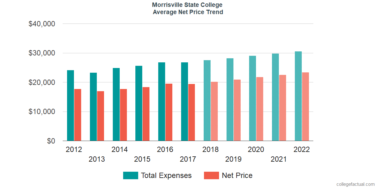 Net Price Trends at Morrisville State College