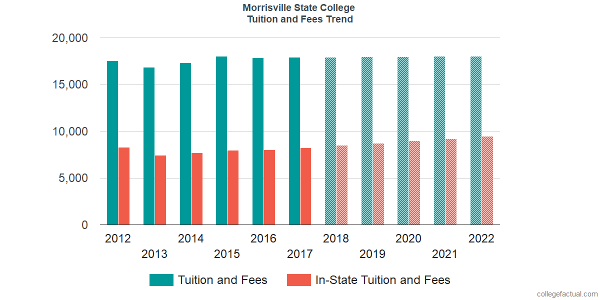 Tuition and Fees Trends at Morrisville State College