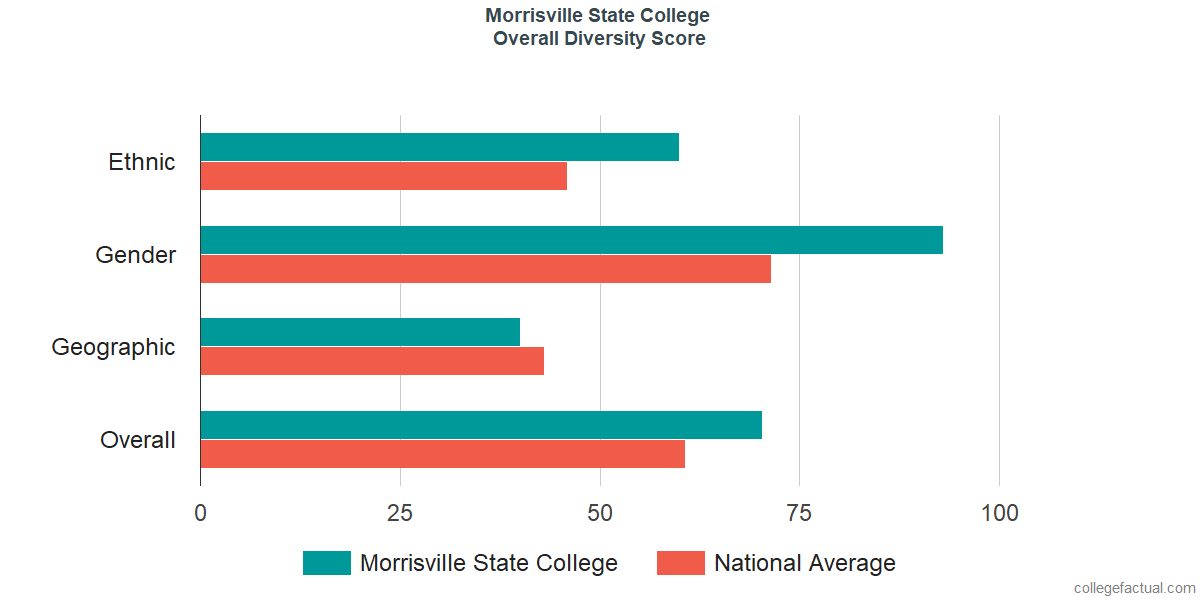Overall Diversity at Morrisville State College