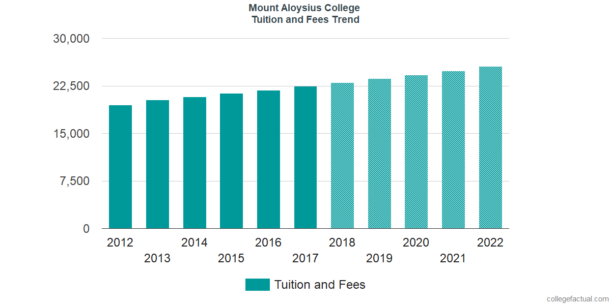 Tuition and Fees Trends at Mount Aloysius College