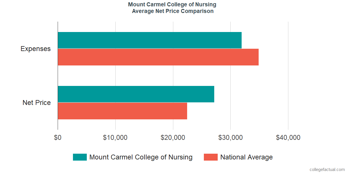 Net Price Comparisons at Mount Carmel College of Nursing