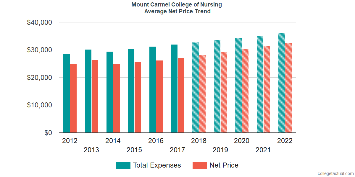 Net Price Trends at Mount Carmel College of Nursing