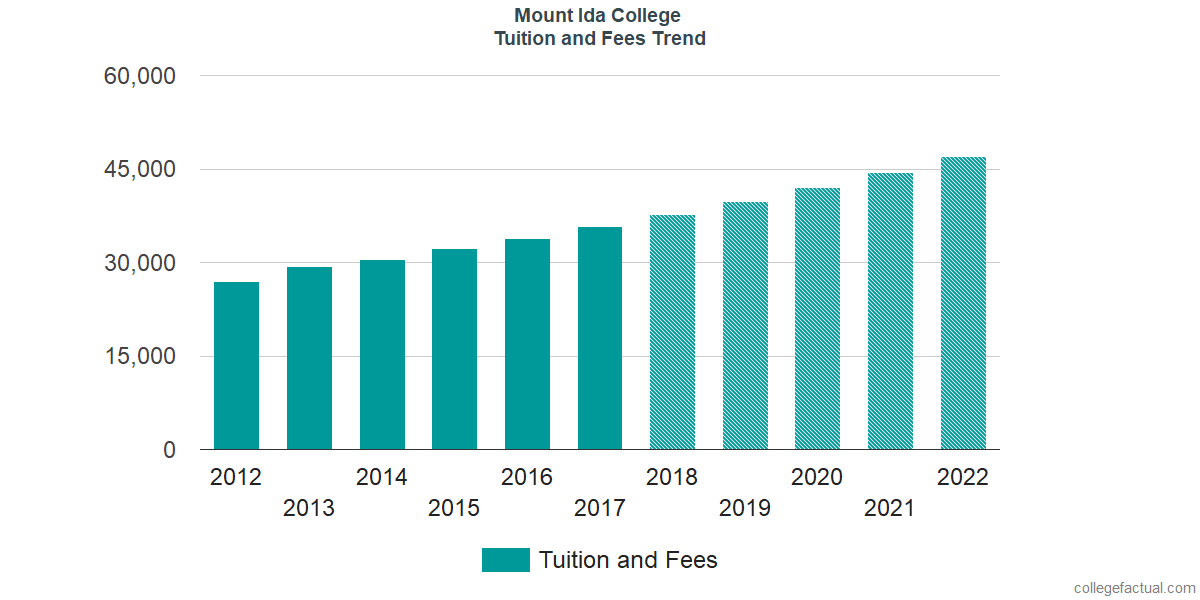 Tuition and Fees Trends at Mount Ida College