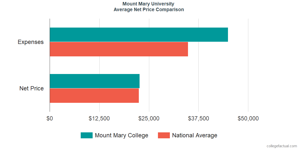Net Price Comparisons at Mount Mary University