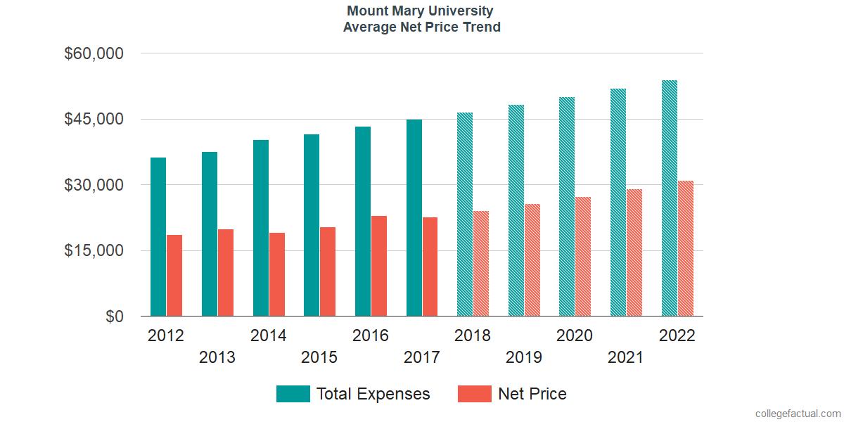 Average Net Price at Mount Mary University