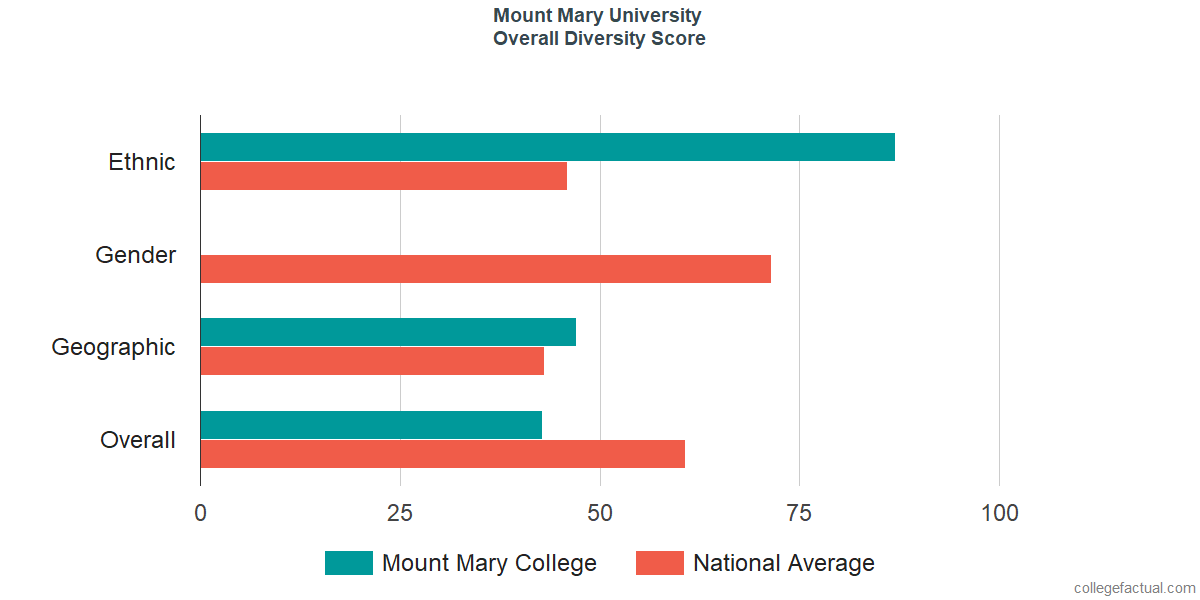 Mount Mary University Diversity: Racial Demographics & Other ... on university of mary campus map, mount mary campus mail, marquette university map, mount st. mary's university, mount mary college milwaukee,