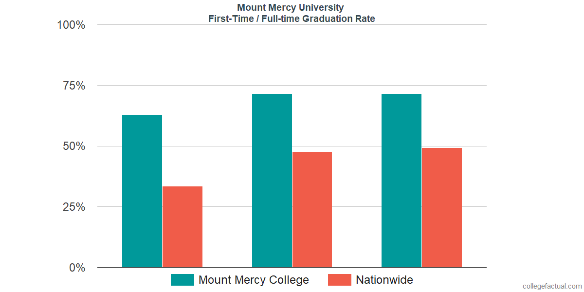 Graduation rates for first-time / full-time students at Mount Mercy University