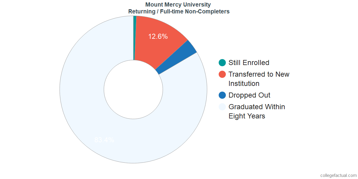 Non-completion rates for returning / full-time students at Mount Mercy University