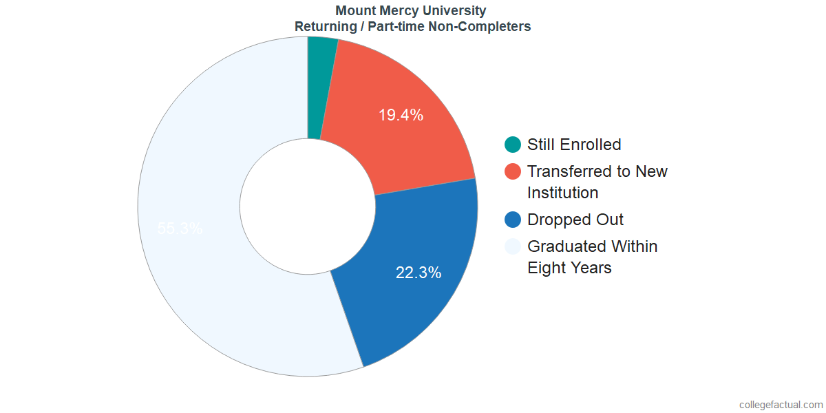 Non-completion rates for returning / part-time students at Mount Mercy University