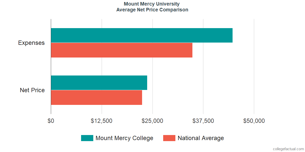 Net Price Comparisons at Mount Mercy University