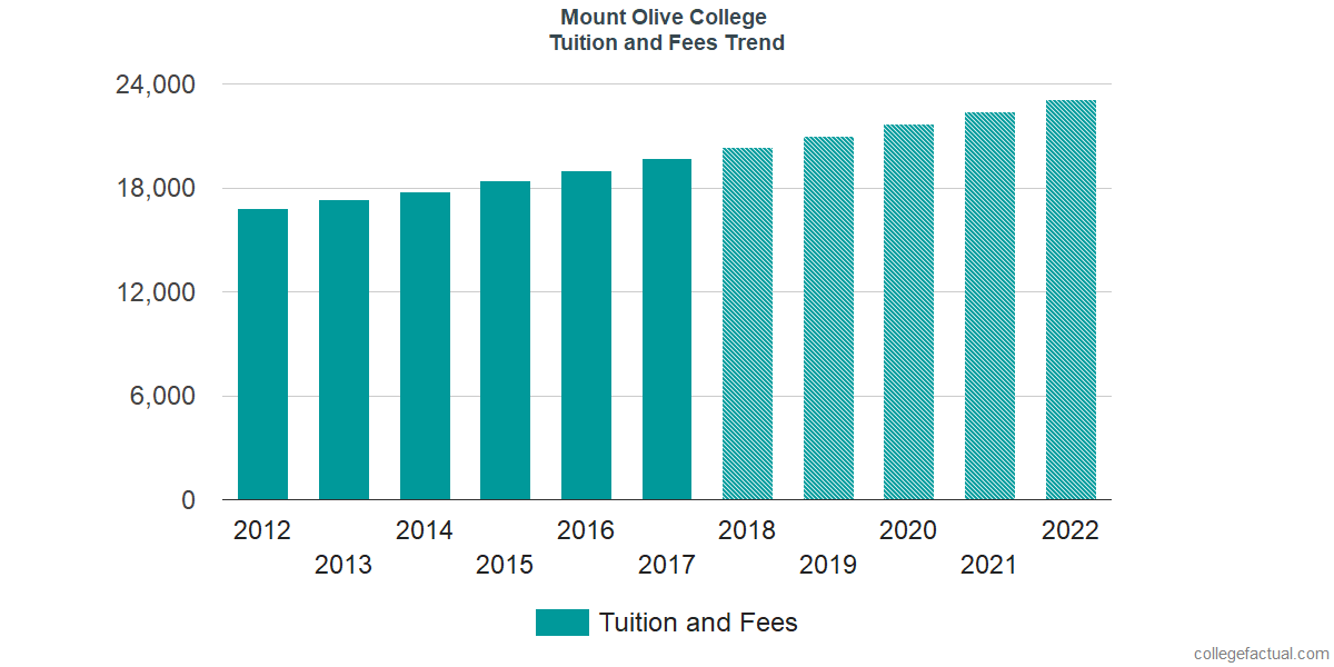 Tuition and Fees Trends at University of Mount Olive