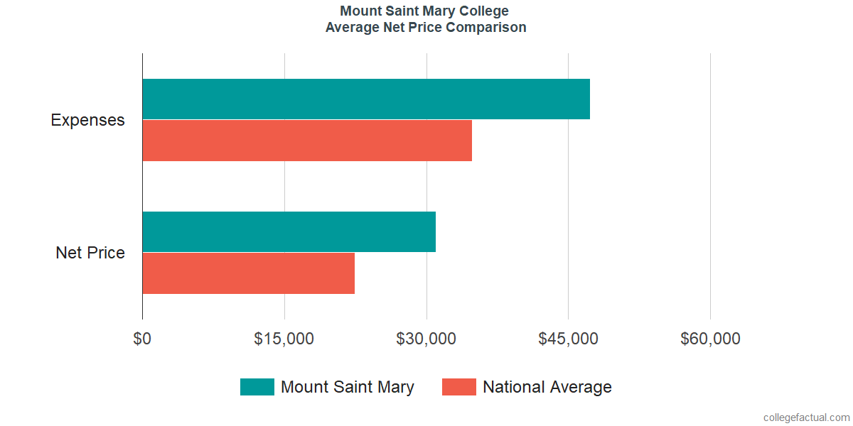 Net Price Comparisons at Mount Saint Mary College