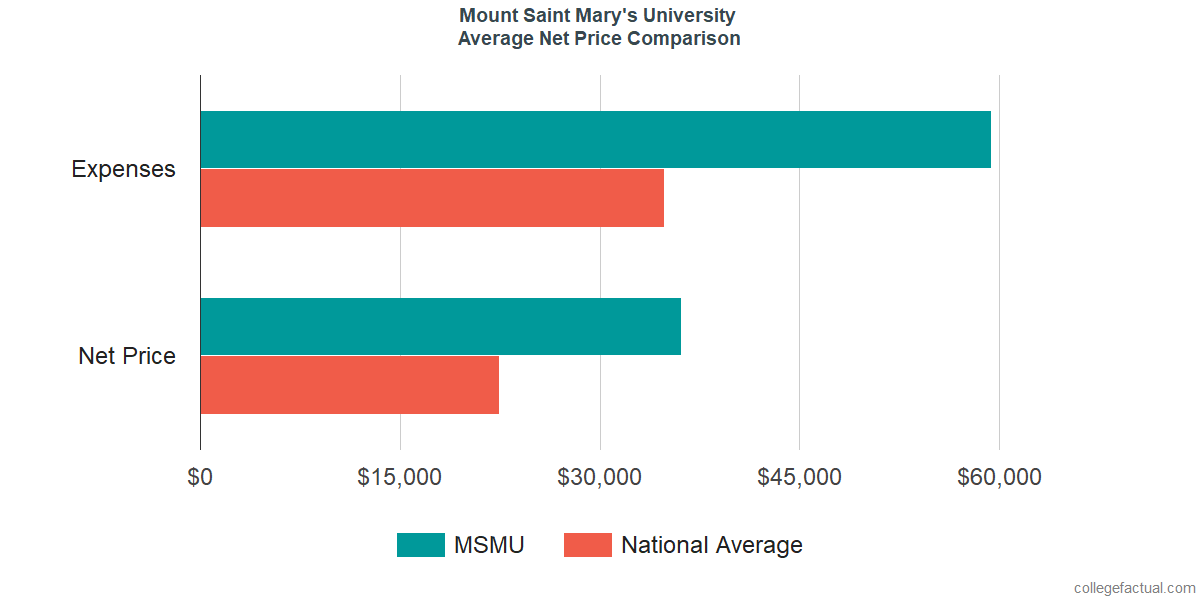 Net Price Comparisons at Mount Saint Mary's University