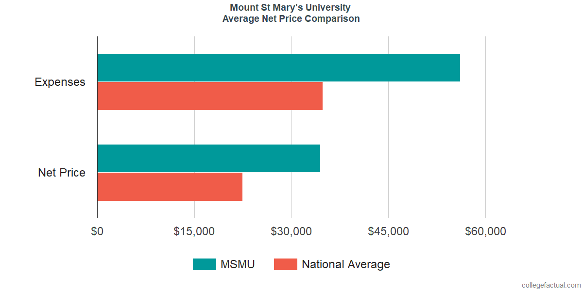 Net Price Comparisons at Mount St Mary's University