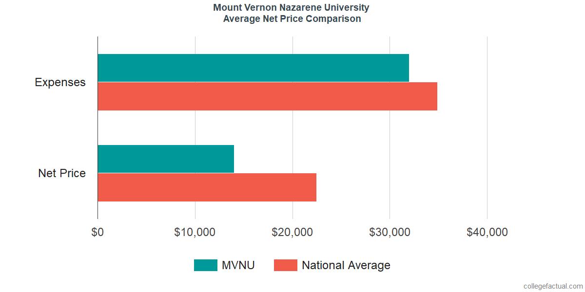 Net Price Comparisons at Mount Vernon Nazarene University