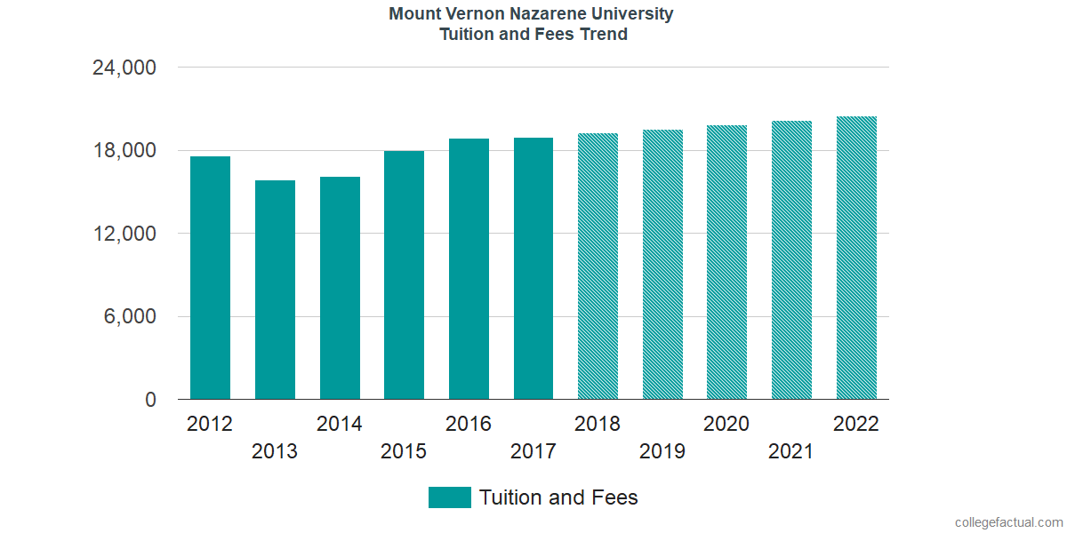 Tuition and Fees Trends at Mount Vernon Nazarene University