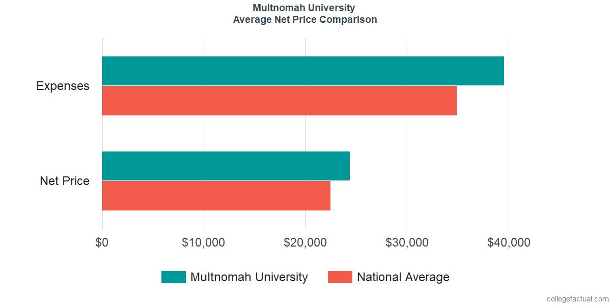Net Price Comparisons at Multnomah University