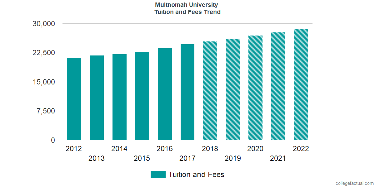 Tuition and Fees Trends at Multnomah University