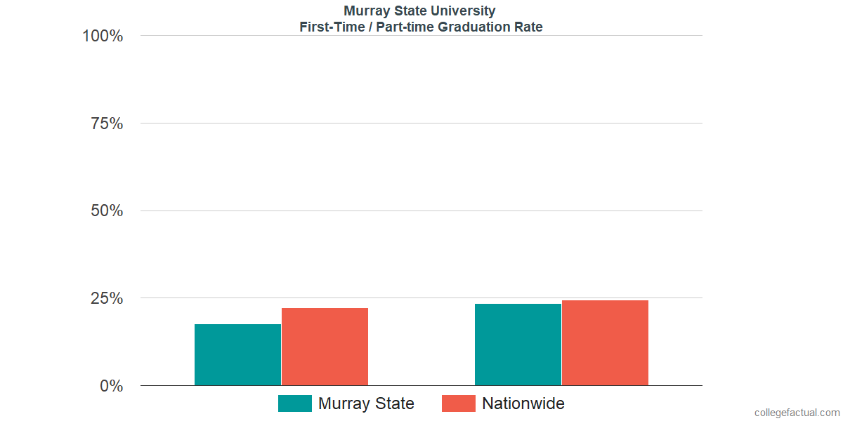 Graduation rates for first-time / part-time students at Murray State University
