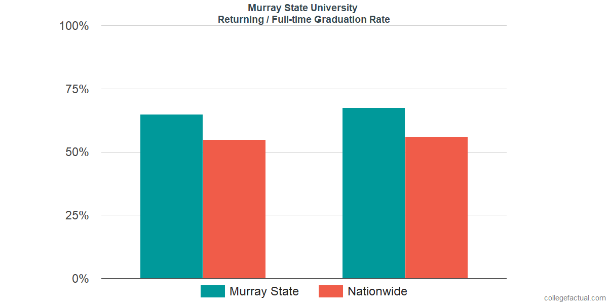 Graduation rates for returning / full-time students at Murray State University